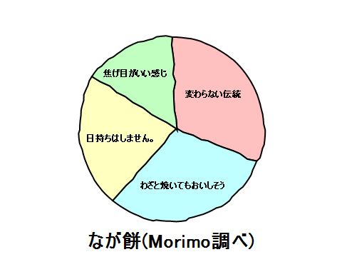 20121230-183310なが餅.png