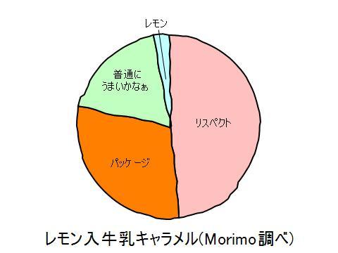 20090926-201651レモン入牛乳キャラメル.jpg
